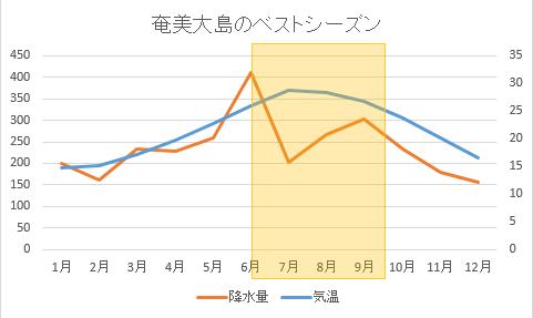 奄美大島のベストシーズン