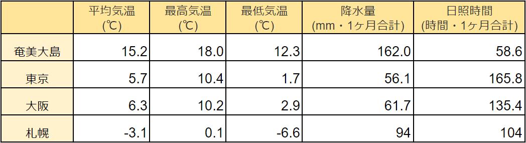 奄美大島の2月の気温