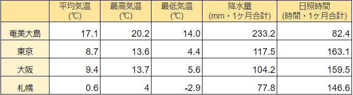 奄美大島の3月の気温の表